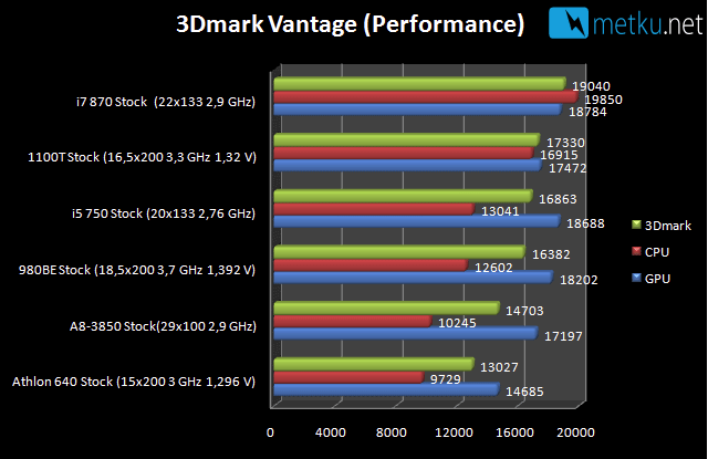 AMD A8 3850  A-series APU - Great performance + reasonable power consumption on a single package