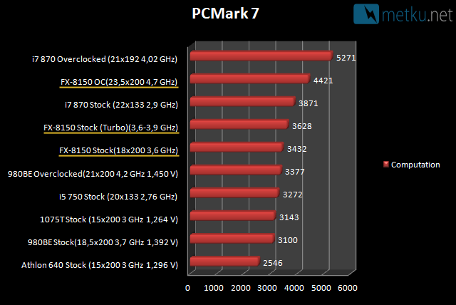 AMD FX-8150 CPU - Bulldozer CPUs are finally here!