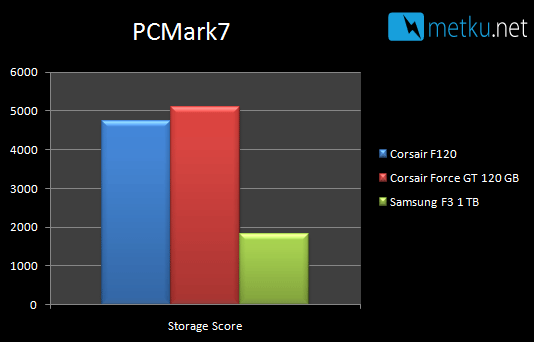 Corsair Force GT SSD - When HDD fast is not fast enough!