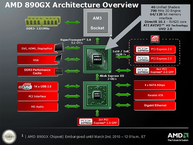 AMD 890GX<br>Gigabyte vs. ASRock - Two motherboard with AMD 890GX chipset