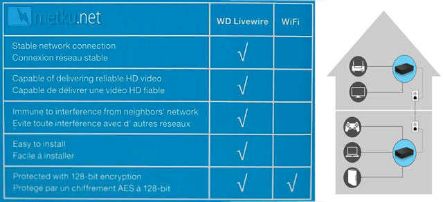WD Livewire - Powerline AV Network Kit
